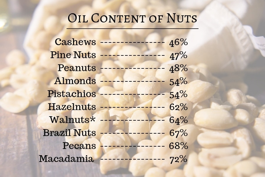 a chart listing the oil content in common nuts